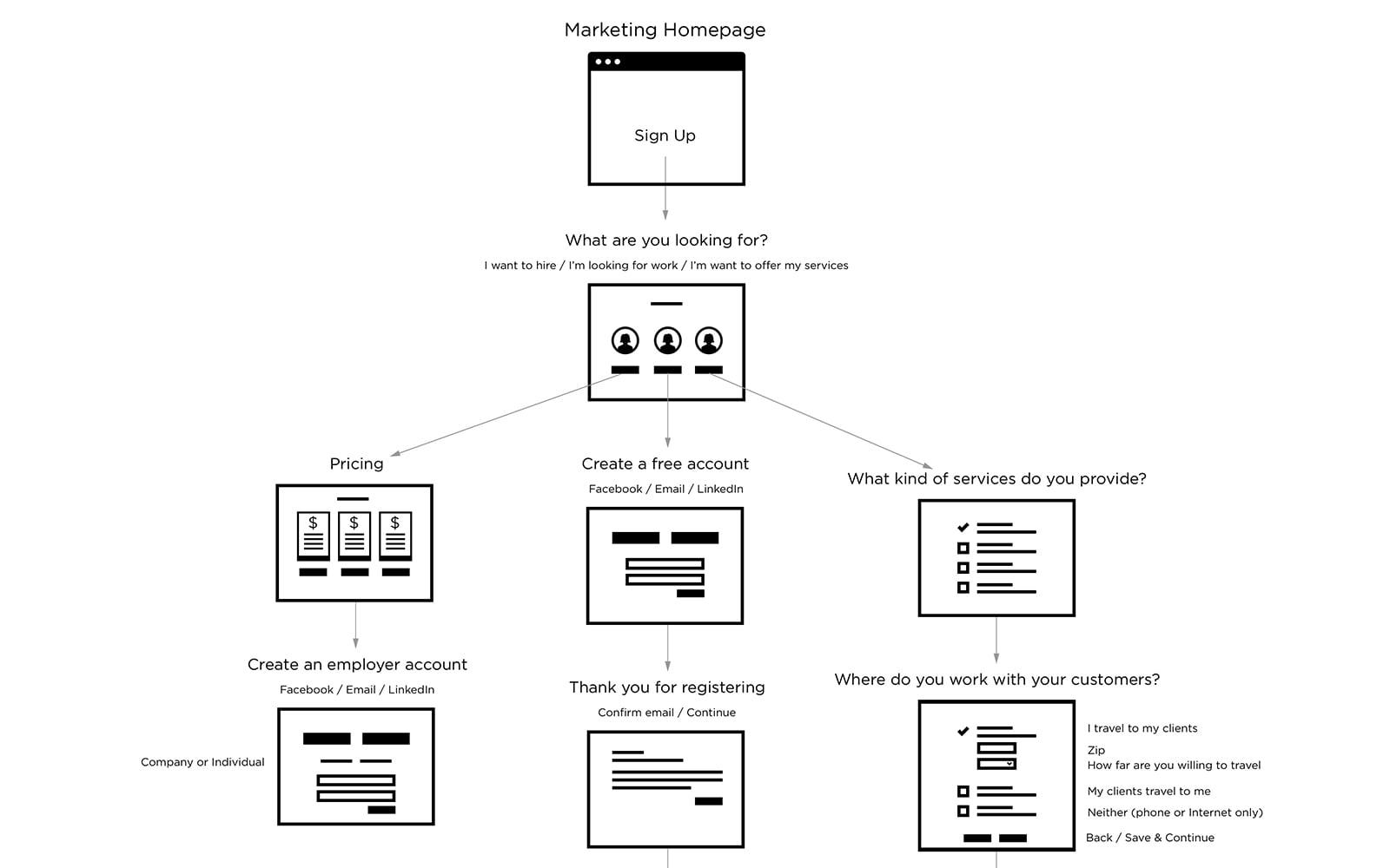 Web App User Flow