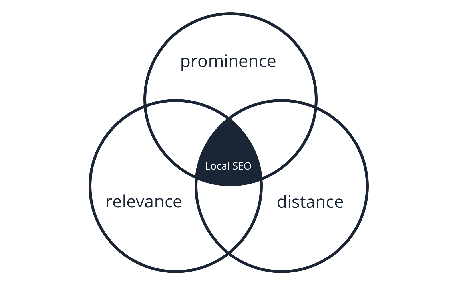 Local SEO Diagram