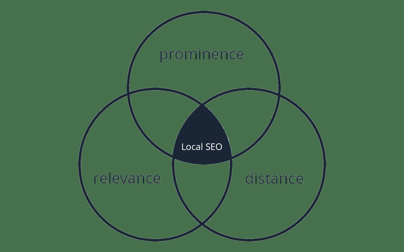 Local SEO Diagram