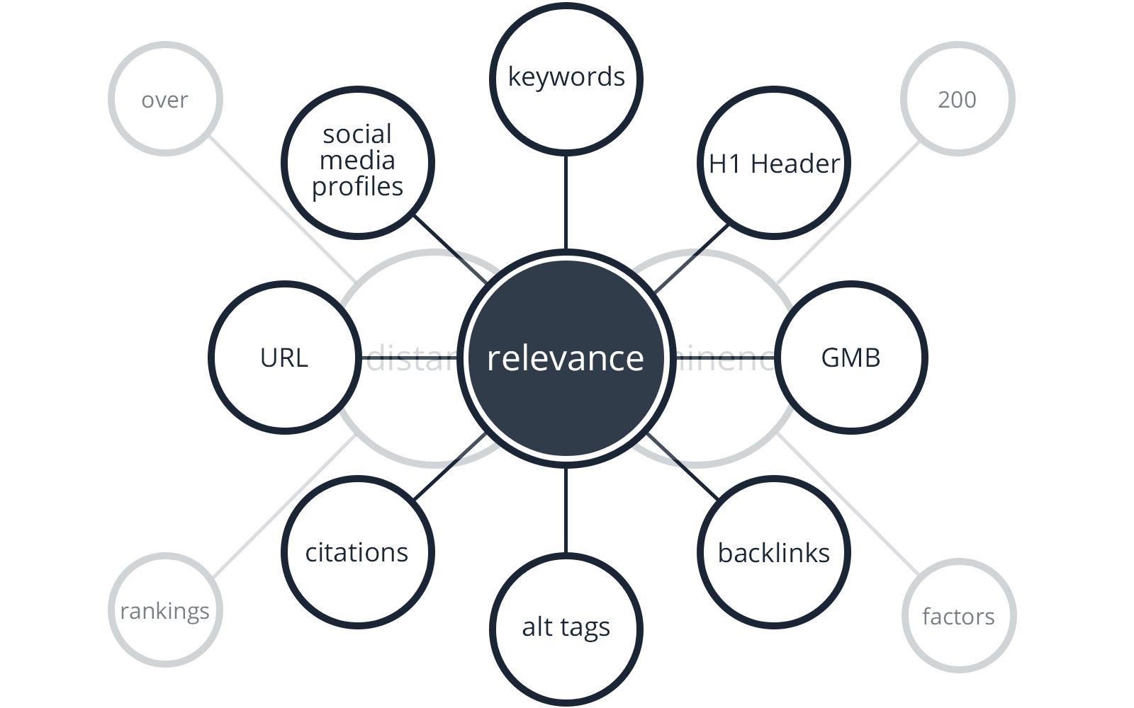 Local SEO Relevance Diagram